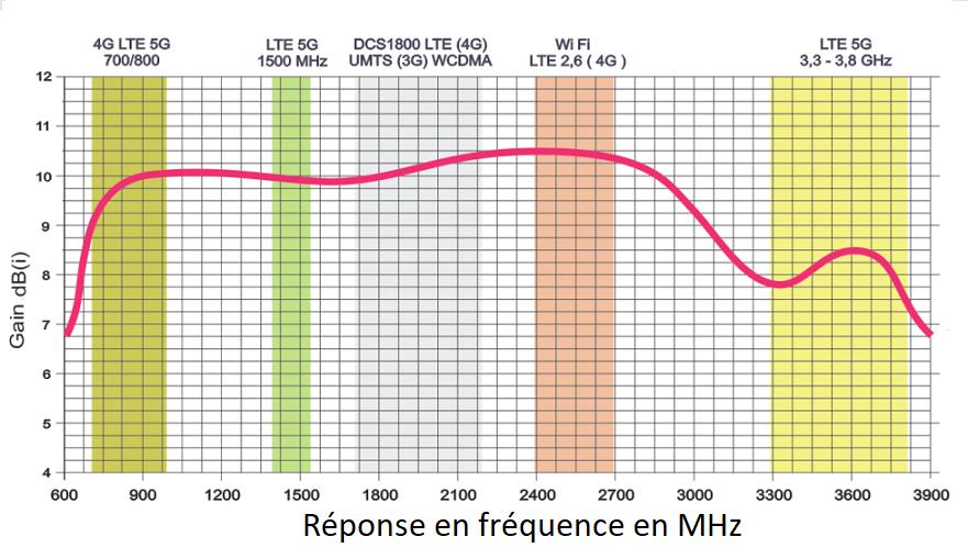http://img112.xooimage.com/files/d/c/f/antenne-large-ban...te-4g-5g-5792dbf.png